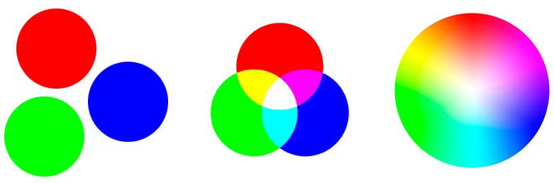 Образование цветов из синего красного и зеленого